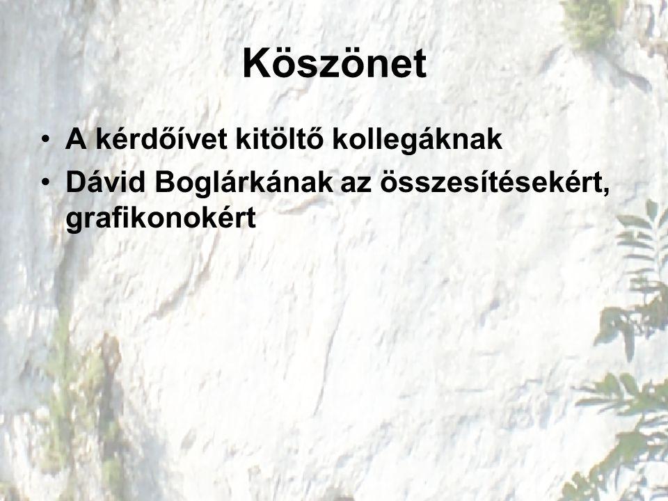 Köszönet A kérdőívet kitöltő kollegáknak Dávid Boglárkának az összesítésekért, grafikonokért