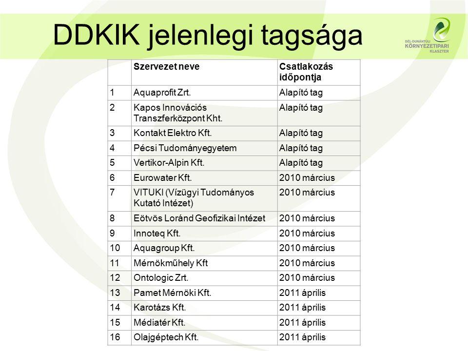 Szervezet neveCsatlakozás időpontja 1Aquaprofit Zrt.Alapító tag 2Kapos Innovációs Transzferközpont Kht.