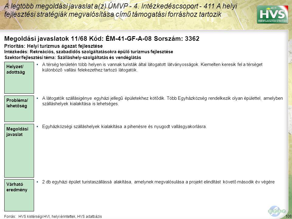108 Forrás:HVS kistérségi HVI, helyi érintettek, HVS adatbázis Megoldási javaslatok 11/68 Kód: ÉM-41-GF-A-08 Sorszám: 3362 A legtöbb megoldási javasla