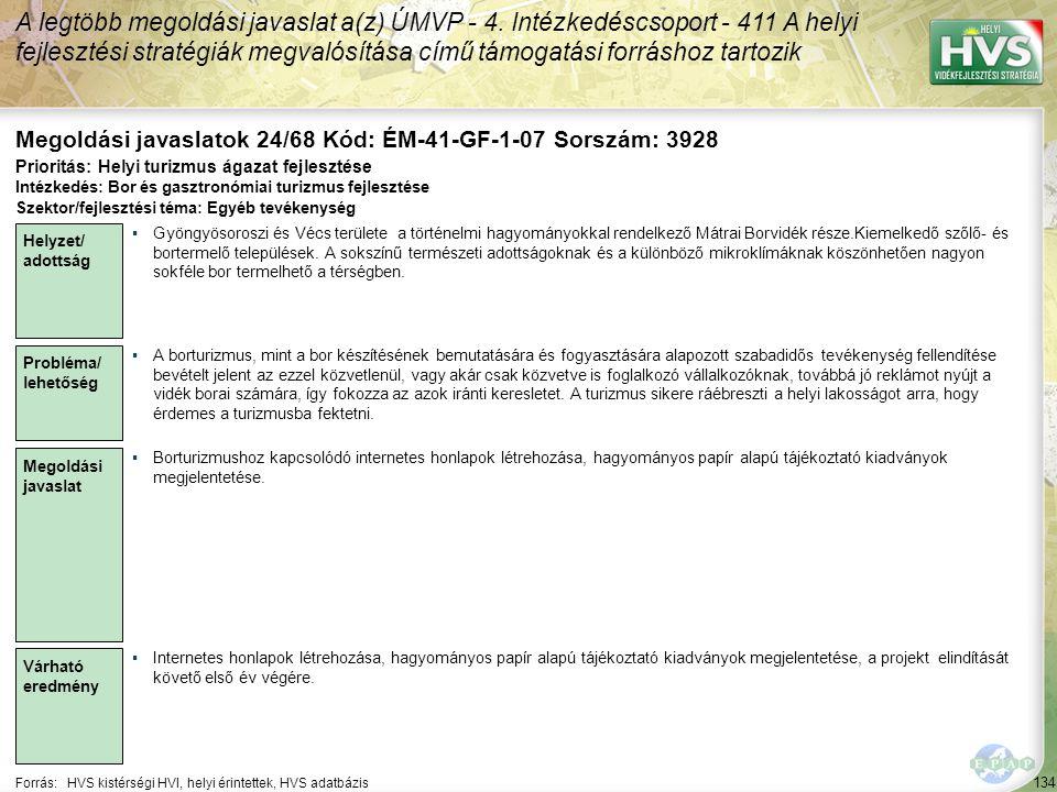 134 Forrás:HVS kistérségi HVI, helyi érintettek, HVS adatbázis Megoldási javaslatok 24/68 Kód: ÉM-41-GF-1-07 Sorszám: 3928 A legtöbb megoldási javasla