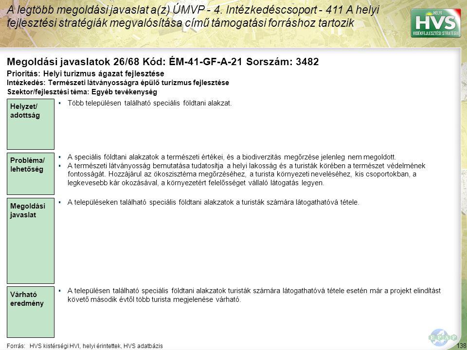 138 Forrás:HVS kistérségi HVI, helyi érintettek, HVS adatbázis Megoldási javaslatok 26/68 Kód: ÉM-41-GF-A-21 Sorszám: 3482 A legtöbb megoldási javasla