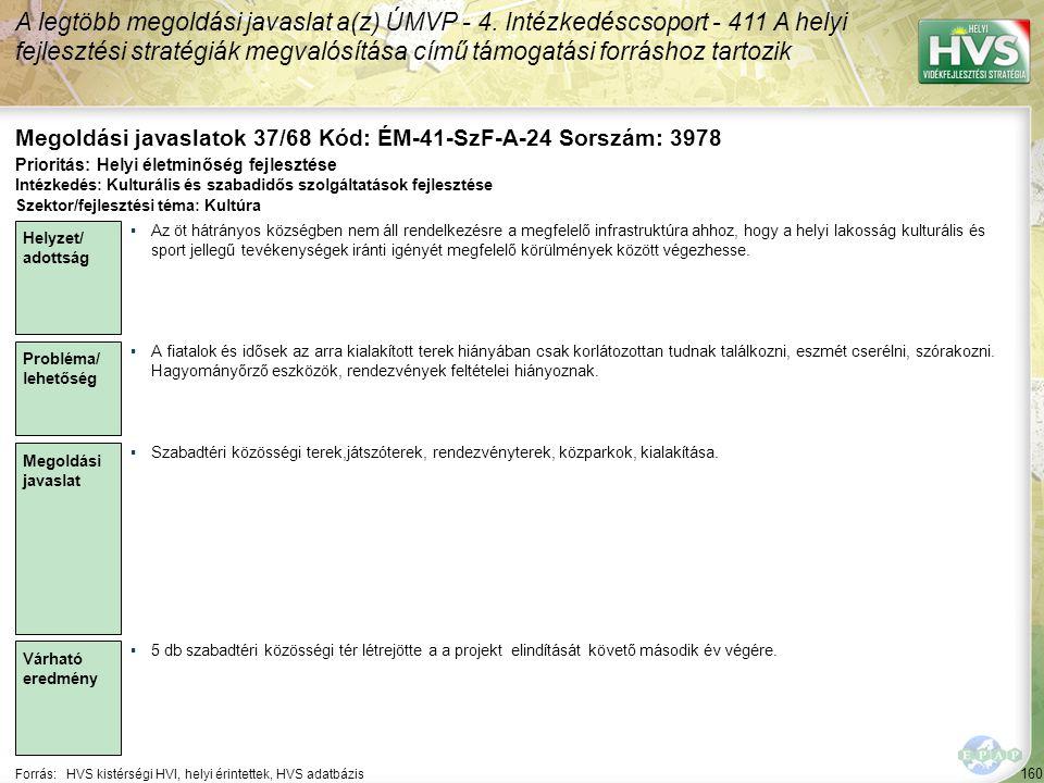 160 Forrás:HVS kistérségi HVI, helyi érintettek, HVS adatbázis Megoldási javaslatok 37/68 Kód: ÉM-41-SzF-A-24 Sorszám: 3978 A legtöbb megoldási javasl