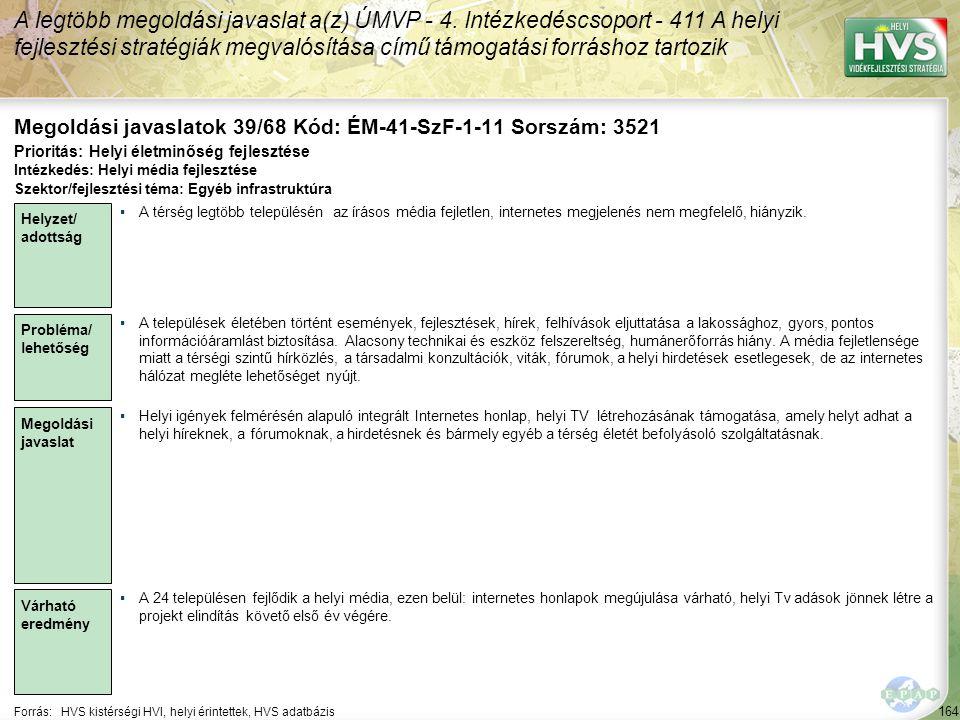 164 Forrás:HVS kistérségi HVI, helyi érintettek, HVS adatbázis Megoldási javaslatok 39/68 Kód: ÉM-41-SzF-1-11 Sorszám: 3521 A legtöbb megoldási javasl