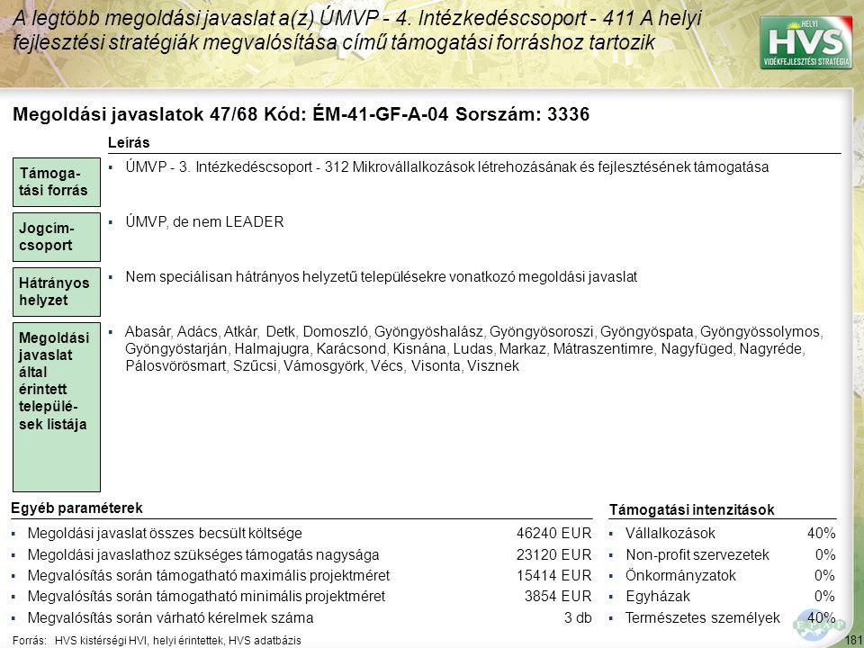 181 Forrás:HVS kistérségi HVI, helyi érintettek, HVS adatbázis A legtöbb megoldási javaslat a(z) ÚMVP - 4. Intézkedéscsoport - 411 A helyi fejlesztési
