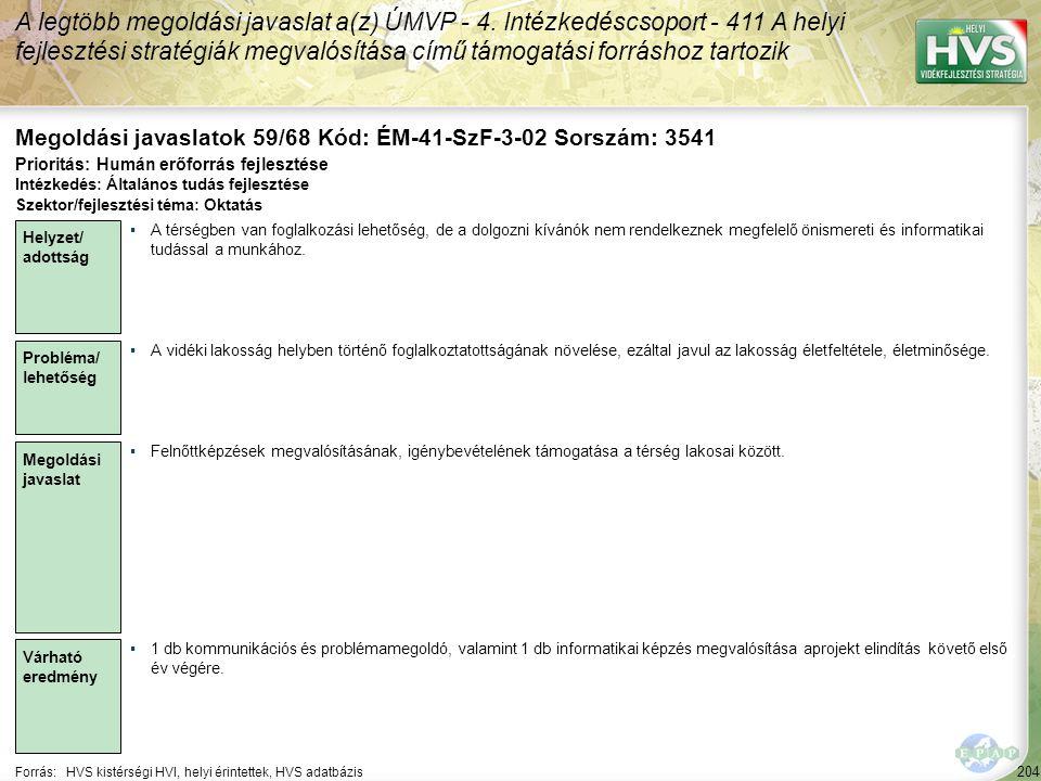 204 Forrás:HVS kistérségi HVI, helyi érintettek, HVS adatbázis Megoldási javaslatok 59/68 Kód: ÉM-41-SzF-3-02 Sorszám: 3541 A legtöbb megoldási javasl