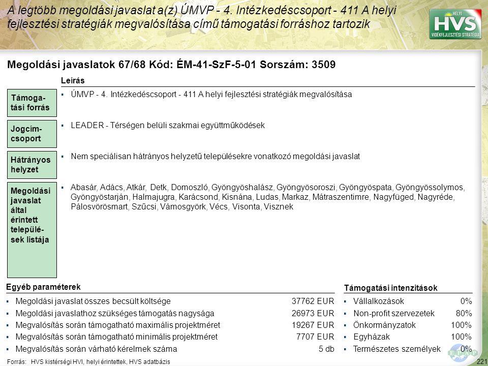 221 Forrás:HVS kistérségi HVI, helyi érintettek, HVS adatbázis A legtöbb megoldási javaslat a(z) ÚMVP - 4. Intézkedéscsoport - 411 A helyi fejlesztési