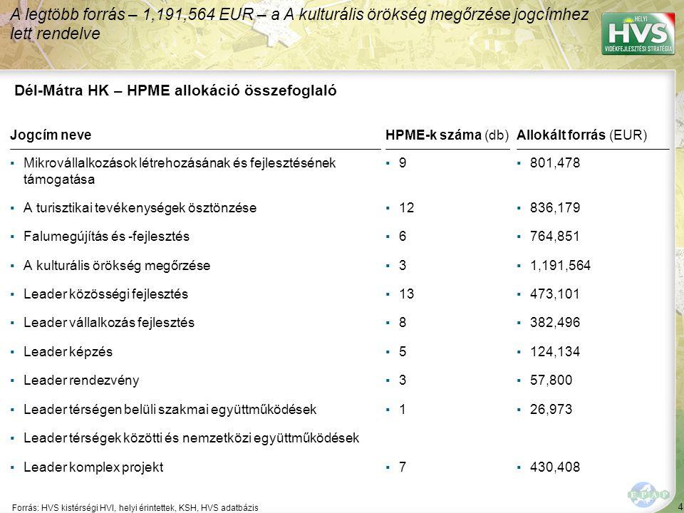 4 Forrás: HVS kistérségi HVI, helyi érintettek, KSH, HVS adatbázis A legtöbb forrás – 1,191,564 EUR – a A kulturális örökség megőrzése jogcímhez lett