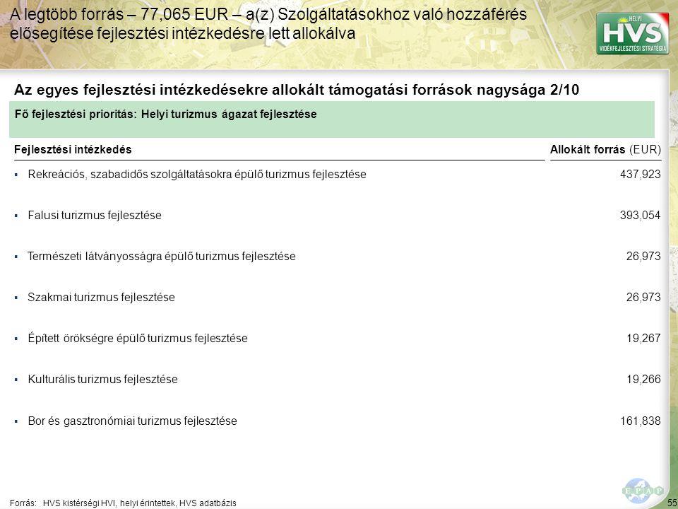 55 ▪Rekreációs, szabadidős szolgáltatásokra épülő turizmus fejlesztése Forrás:HVS kistérségi HVI, helyi érintettek, HVS adatbázis Az egyes fejlesztési