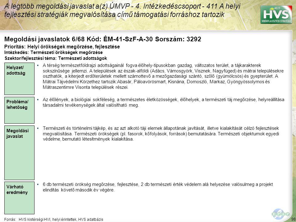 98 Forrás:HVS kistérségi HVI, helyi érintettek, HVS adatbázis Megoldási javaslatok 6/68 Kód: ÉM-41-SzF-A-30 Sorszám: 3292 A legtöbb megoldási javaslat