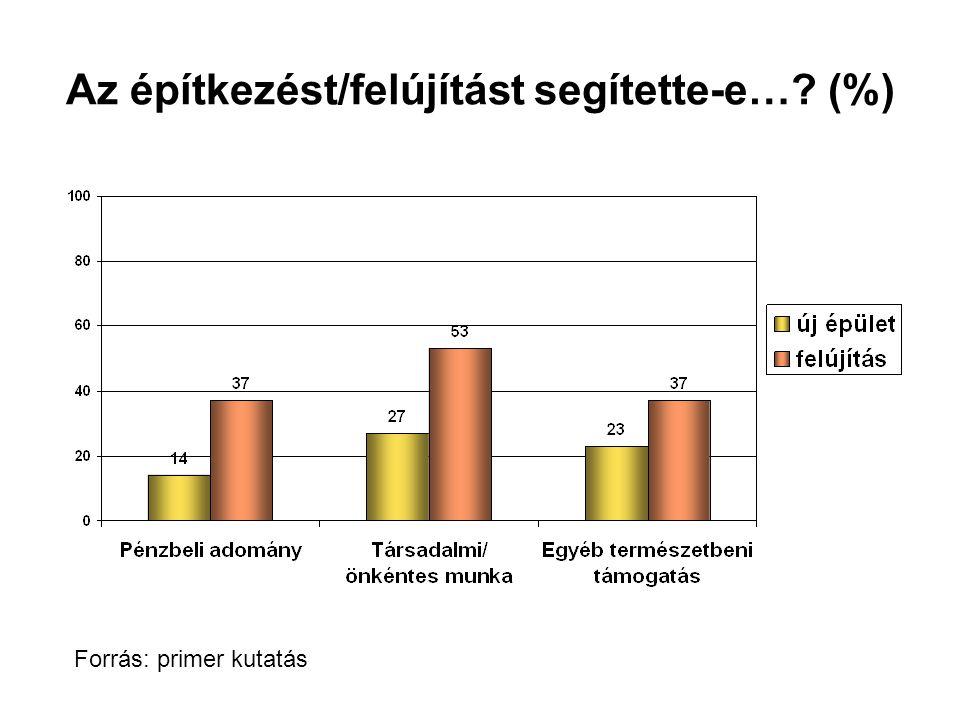 Az építkezést/felújítást segítette-e…? (%) Forrás: primer kutatás