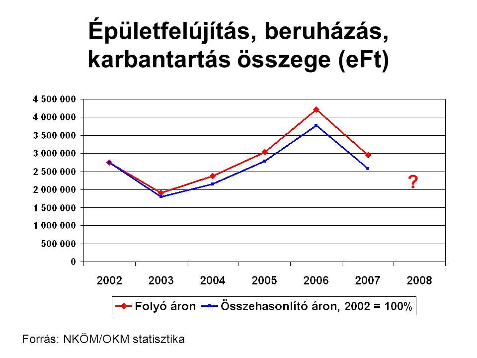 Épületfelújítás, beruházás, karbantartás összege (eFt) Forrás: NKÖM/OKM statisztika ?