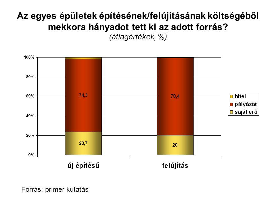 Az egyes pályázattípusok súlyának időbeli alakulása (eFt) Forrás: pályázati adatbázis