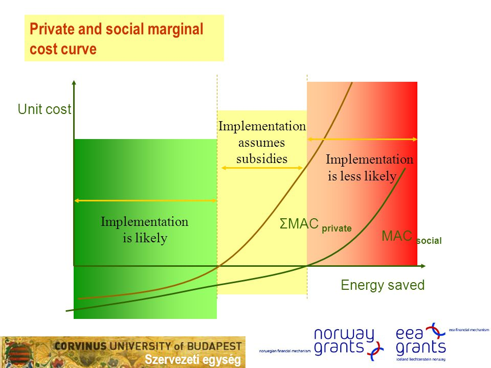 Szervezeti egység Implementation is likely Private and social marginal cost curve Unit cost Energy saved Implementation is less likely ΣMAC private MAC social Implementation assumes subsidies