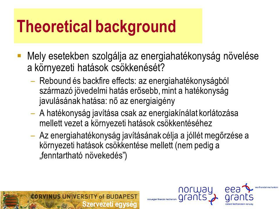 Szervezeti egység Theoretical background  Mely esetekben szolgálja az energiahatékonyság növelése a környezeti hatások csökkenését? –Rebound és backf