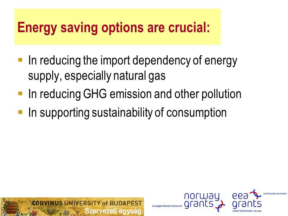 Szervezeti egység Az ellátásbiztonság és a fenntarthatóság DPSIR köre Hatótényezők Fogyasztás növekedése Fosszilis energiahordozókra való támaszkodás Terhelés: ÜHG kibocsátás,szen nyezés Hatótényezők: -Fogyasztás növekedése Fosszilis energiahordozók Magas és növekvő importfüggőség Alacsony diverzifikáció Magas energiaintenzitás Állapot: Magas ÜHG koncentráció Klímaváltozás Hatás: Aszályok, árvíz, stb.