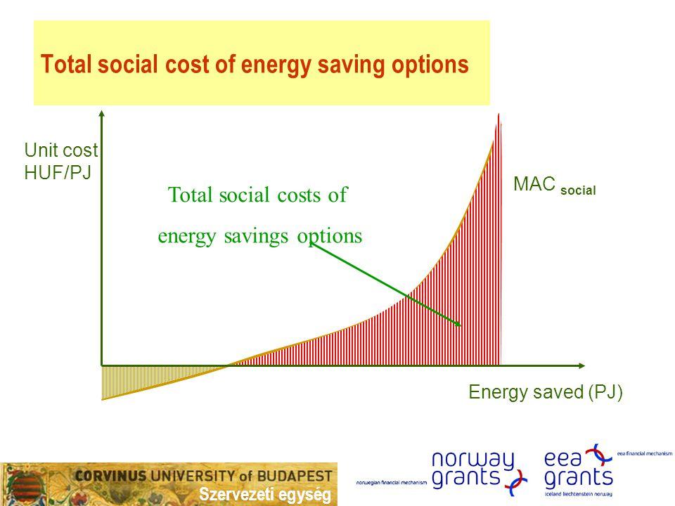 Szervezeti egység Cost curve for discrete options Cost, HUF/energy saved energy savings from option No.7 Social cost of option No.7