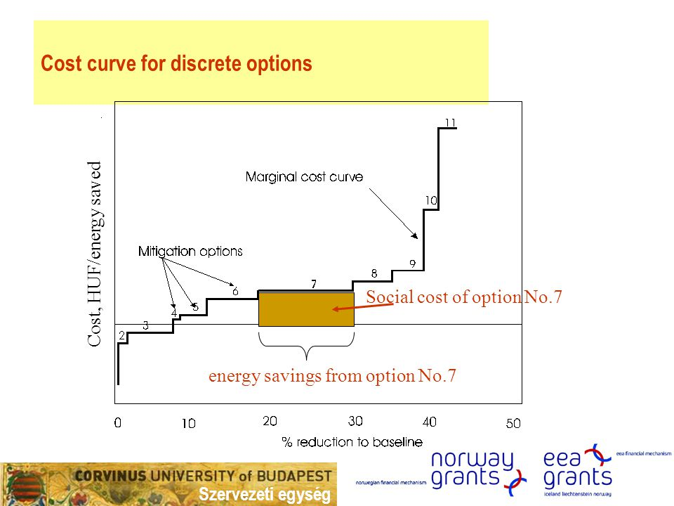 Szervezeti egység Cost curve for discrete options Cost, HUF/energy saved energy savings from option No.7 Social cost of option No.7
