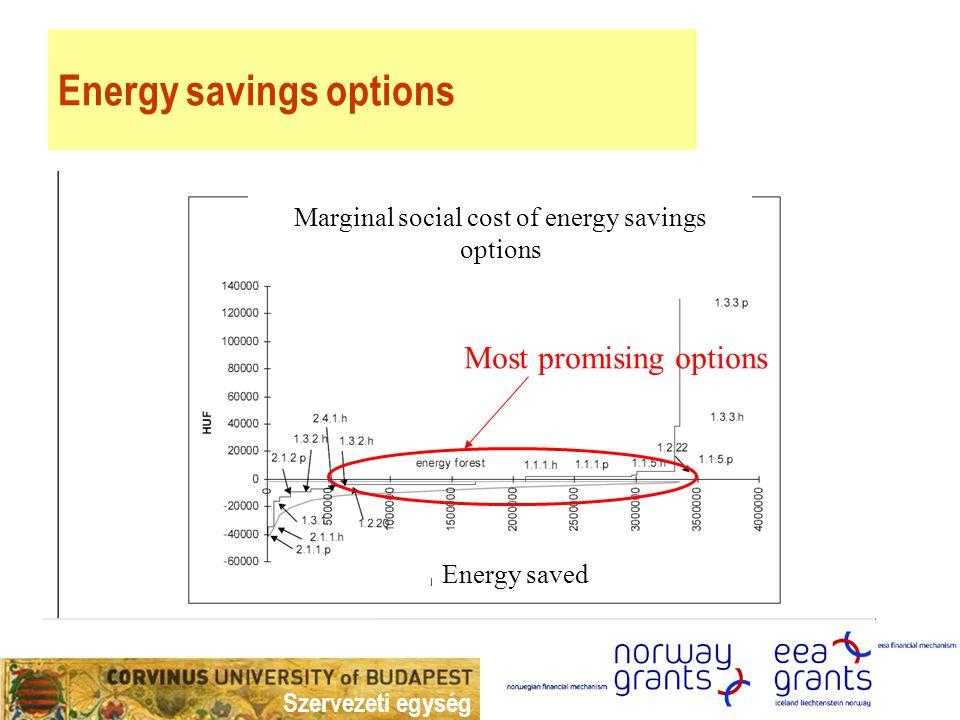 Szervezeti egység MAC changes with time Unit cost HUF/PJ Energy saved (PJ) MAC0 social The effect of increasing energy prices MAC1 social