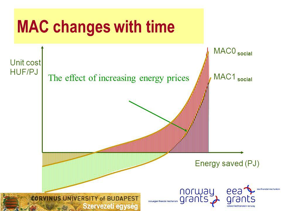 Szervezeti egység Implementation is likely Private and social marginal cost curve Unit cost Energy saved Implementation is less likely ΣMAC private MAC social Implementation assumes subsidies