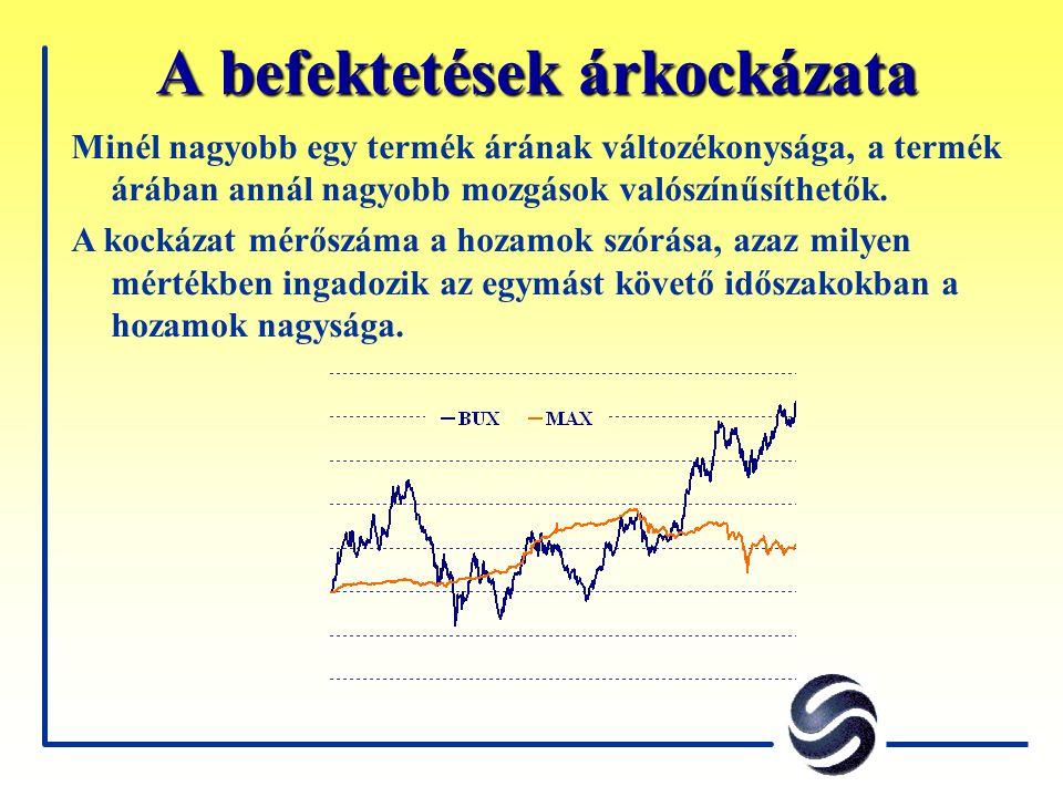 A befektetések árkockázata Minél nagyobb egy termék árának változékonysága, a termék árában annál nagyobb mozgások valószínűsíthetők. A kockázat mérős