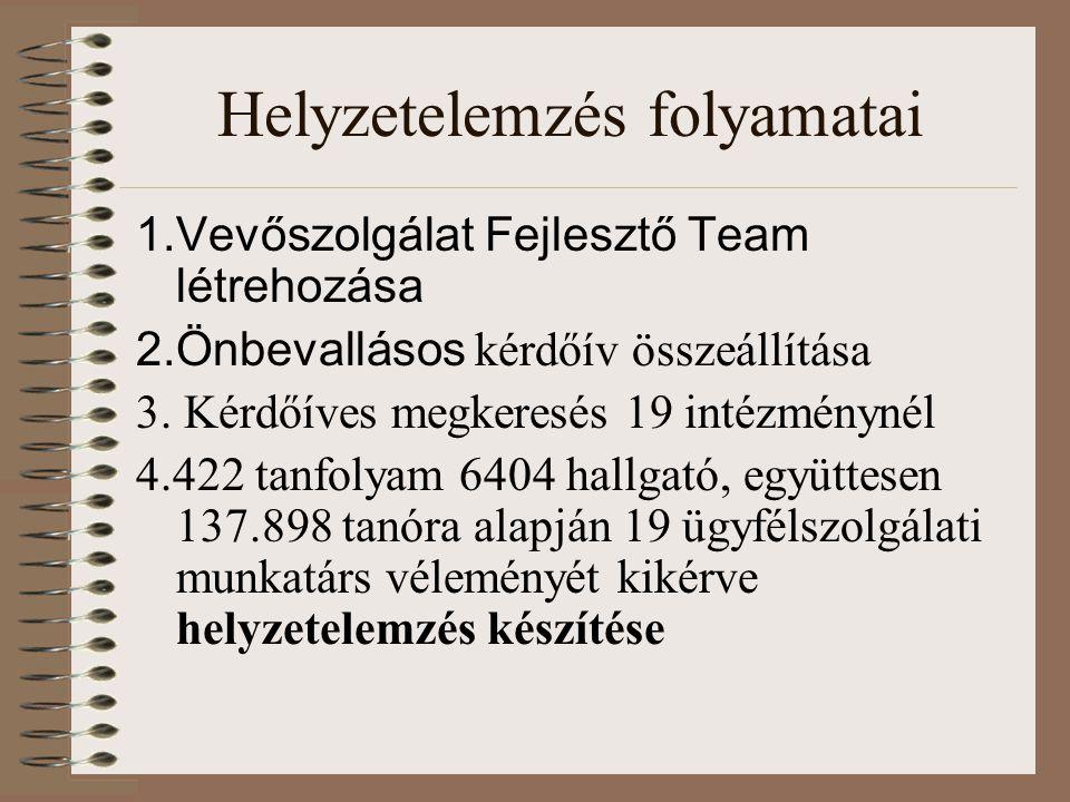 Helyzetelemzés folyamatai 1.Vevőszolgálat Fejlesztő Team létrehozása 2.Önbevallásos kérdőív összeállítása 3. Kérdőíves megkeresés 19 intézménynél 4.42