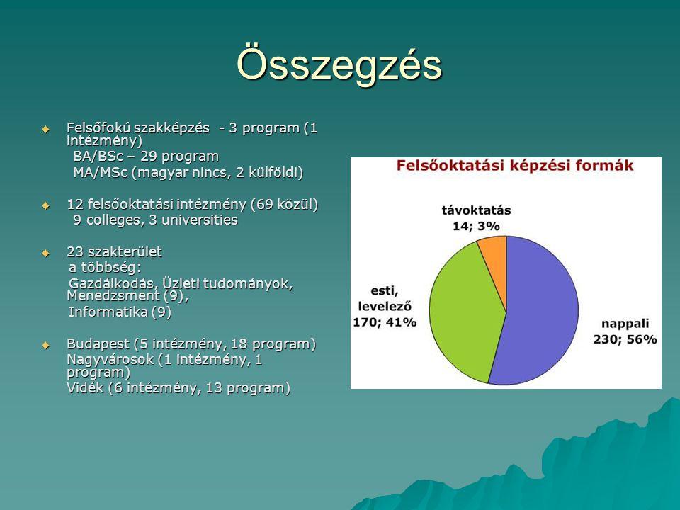 Összegzés  Felsőfokú szakképzés - 3 program (1 intézmény) BA/BSc – 29 program BA/BSc – 29 program MA/MSc (magyar nincs, 2 külföldi) MA/MSc (magyar ni