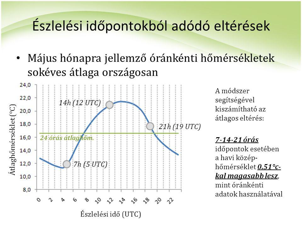 Észlelési időpontokból adódó eltérések Május hónapra jellemző óránkénti hőmérsékletek sokéves átlaga országosan Észlelési idő (UTC) Átlaghőmérséklet (