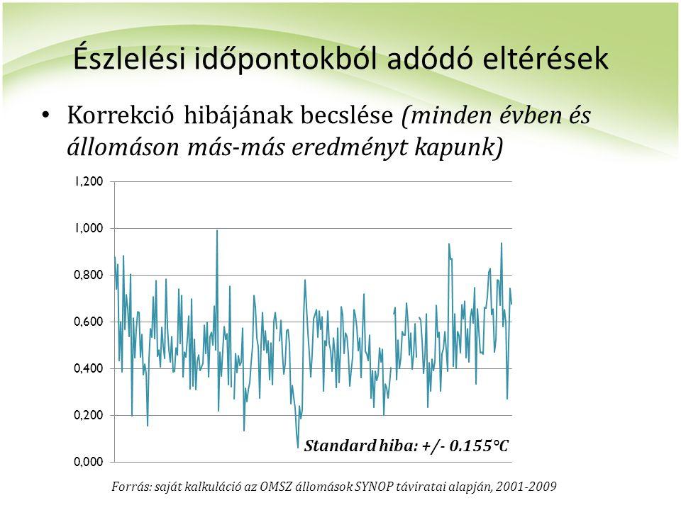 Észlelési időpontokból adódó eltérések Korrekció hibájának becslése (minden évben és állomáson más-más eredményt kapunk) Standard hiba: +/- 0.155°C Fo