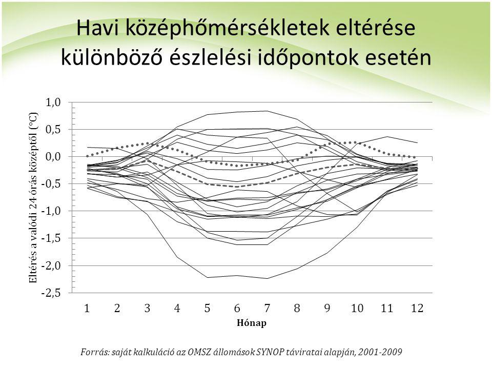 Havi középhőmérsékletek eltérése különböző észlelési időpontok esetén Forrás: saját kalkuláció az OMSZ állomások SYNOP táviratai alapján, 2001-2009