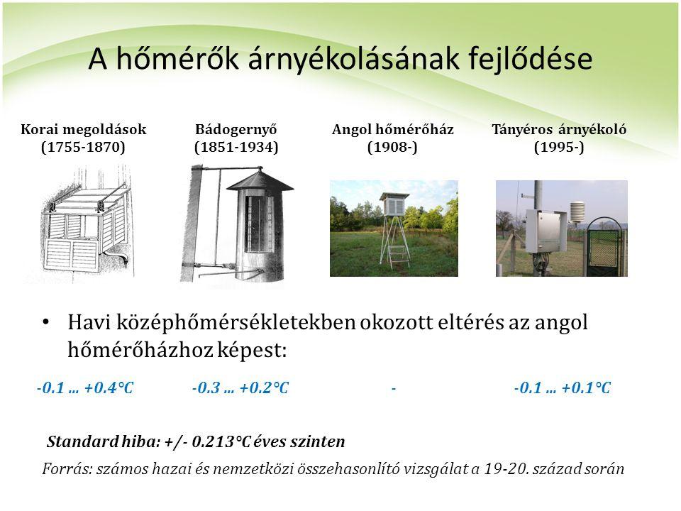 A hőmérők árnyékolásának fejlődése Havi középhőmérsékletekben okozott eltérés az angol hőmérőházhoz képest: Korai megoldások (1755-1870) Bádogernyő (1