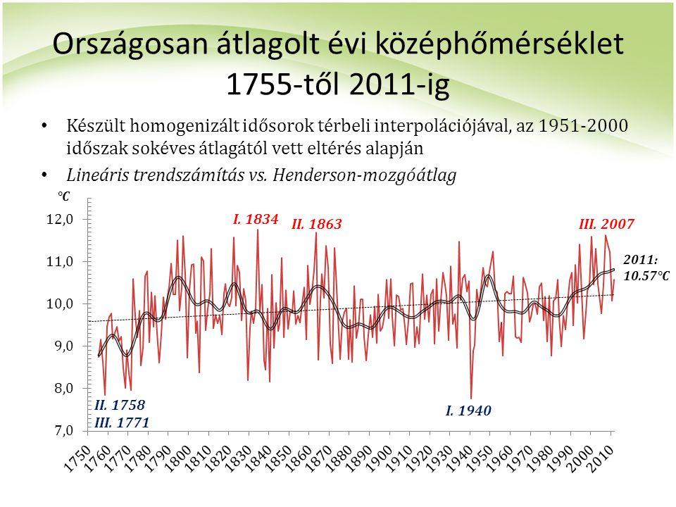 Országosan átlagolt évi középhőmérséklet 1755-től 2011-ig Készült homogenizált idősorok térbeli interpolációjával, az 1951-2000 időszak sokéves átlagá