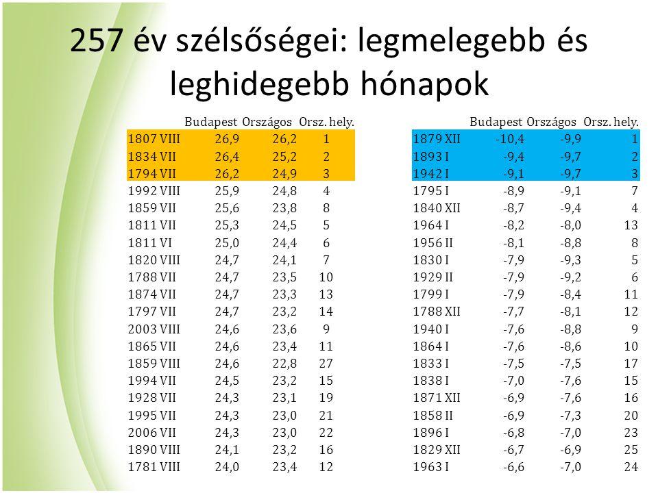 257 év szélsőségei: legmelegebb és leghidegebb hónapok BudapestOrszágosOrsz. hely.BudapestOrszágosOrsz. hely. 1807 VIII26,926,211879 XII-10,4-9,91 183