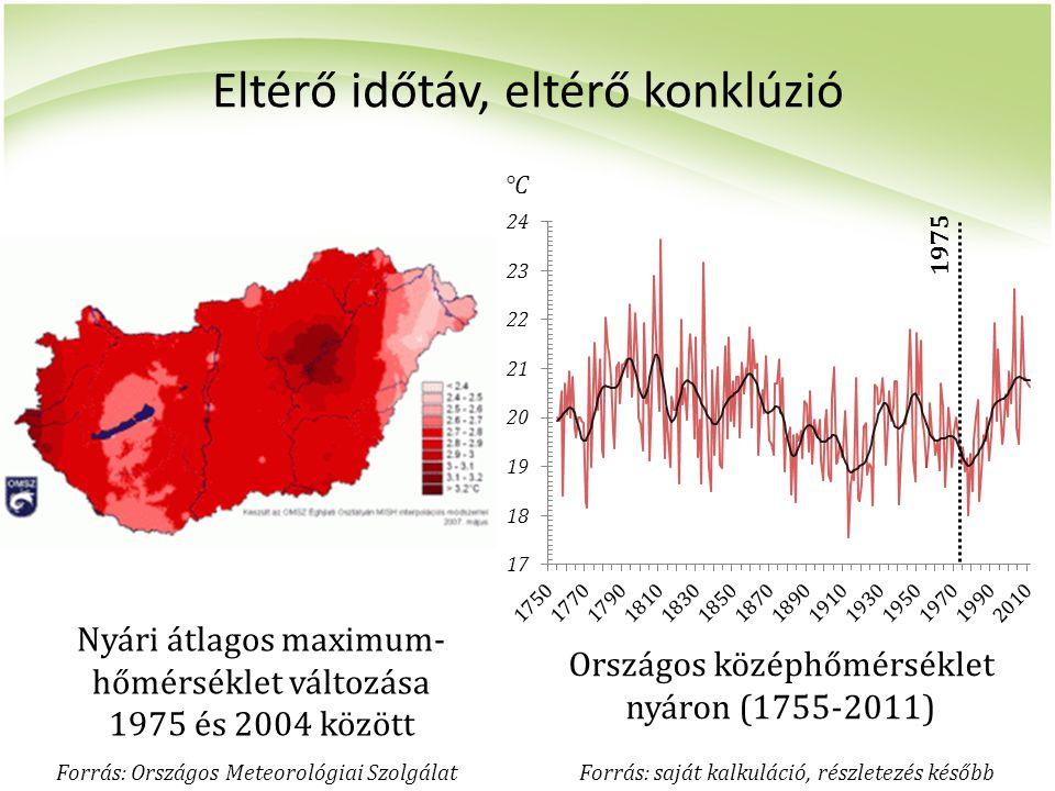 Eltérő időtáv, eltérő konklúzió Nyári átlagos maximum- hőmérséklet változása 1975 és 2004 között Országos középhőmérséklet nyáron (1755-2011) 1975 For