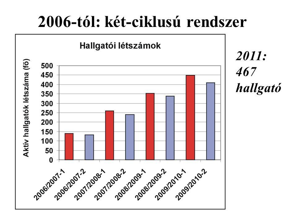 2006-tól: két-ciklusú rendszer 2011: 467 hallgató