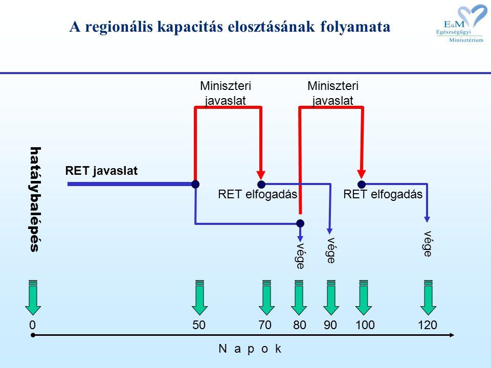 hatálybalépés 050801001209070 Miniszteri javaslat Miniszteri javaslat N a p o k RET javaslat vége RET elfogadás vége A regionális kapacitás elosztásának folyamata