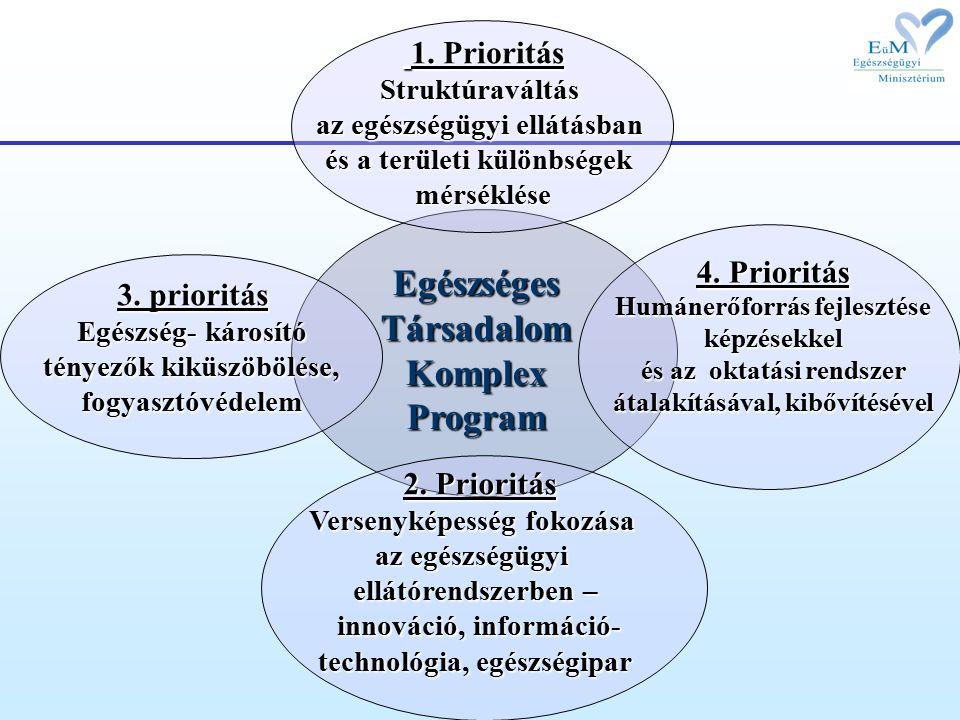 Egészséges Társadalom Komplex Program 4.