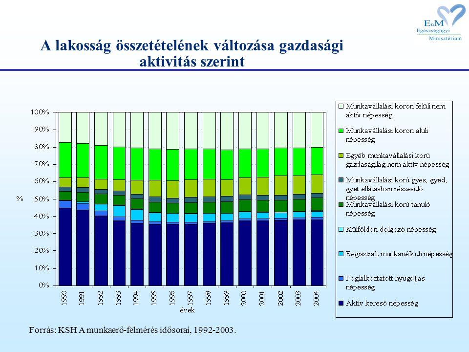 A lakosság összetételének változása gazdasági aktivitás szerint Forrás: KSH A munkaerő-felmérés idősorai, 1992-2003.
