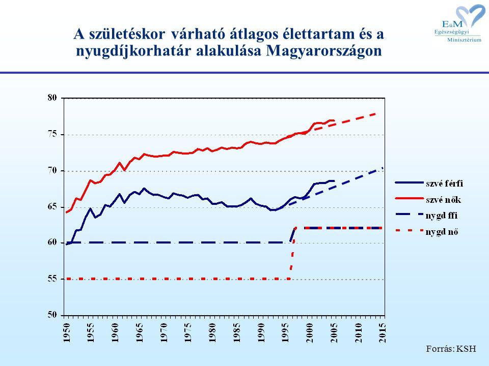 A születéskor várható átlagos élettartam és a nyugdíjkorhatár alakulása Magyarországon Forrás: KSH