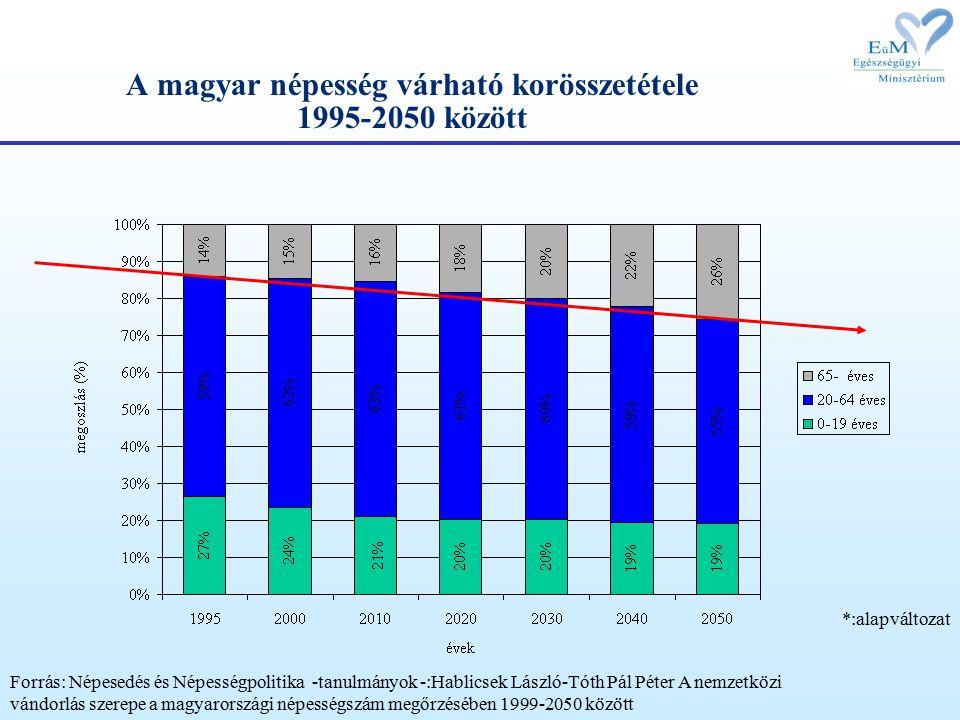 A kórházi ágyak 100000 lakosra Magyarország Régi EU- tagok Új EU- tagok