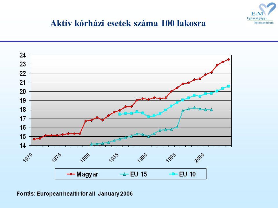 Aktív kórházi esetek száma 100 lakosra Forrás: European health for all January 2006