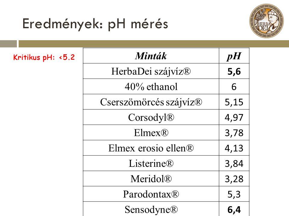 Eredmények: pH mérés MintákpH HerbaDei szájvíz® 5,6 40% ethanol 6 Cserszömörcés szájvíz® 5,15 Corsodyl® 4,97 Elmex® 3,78 Elmex erosio ellen® 4,13 List