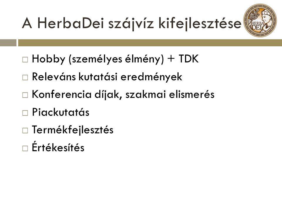 A HerbaDei szájvíz kifejlesztése  Hobby (személyes élmény) + TDK  Releváns kutatási eredmények  Konferencia díjak, szakmai elismerés  Piackutatás