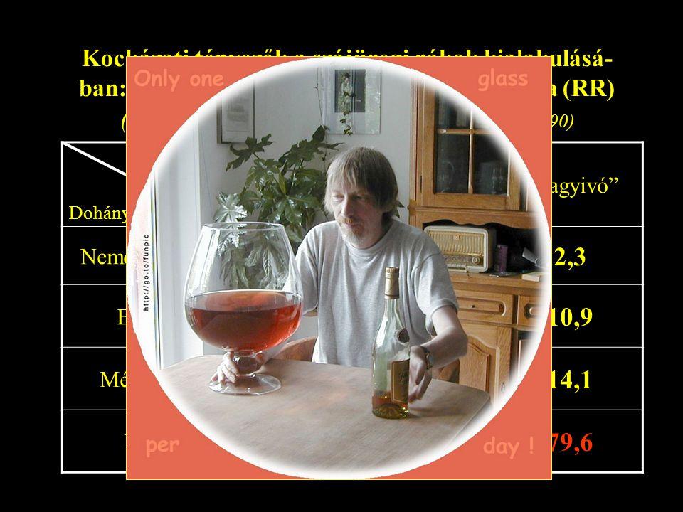 Kockázati tényezők a szájüregi rákok kialakulásá- ban: a dohányzás és alkoholfogyasztás hatása (RR) ( Francheschi et al. Cancer Research 50: 6502-6507