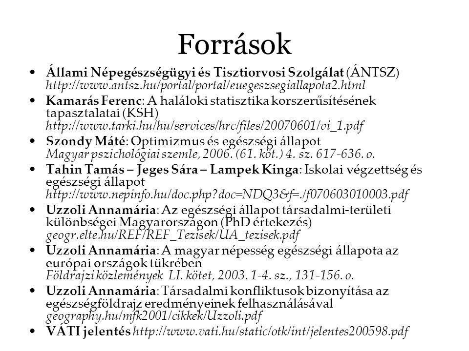 Források Állami Népegészségügyi és Tisztiorvosi Szolgálat (ÁNTSZ) http://www.antsz.hu/portal/portal/euegeszsegiallapota2.html Kamarás Ferenc: A halálo
