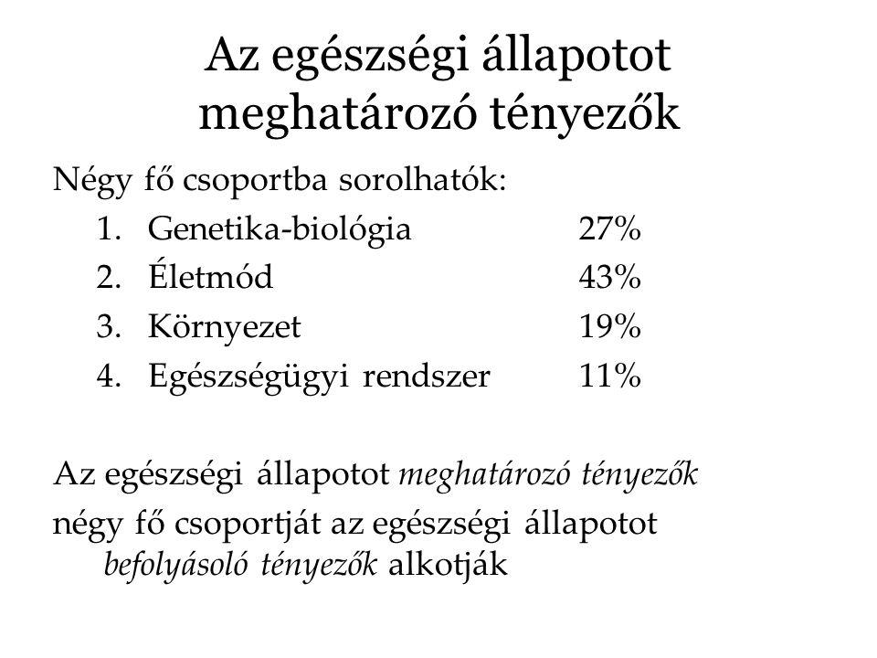 Az egészségi állapotot meghatározó tényezők Négy fő csoportba sorolhatók: 1.Genetika-biológia27% 2.Életmód43% 3.Környezet19% 4.Egészségügyi rendszer11