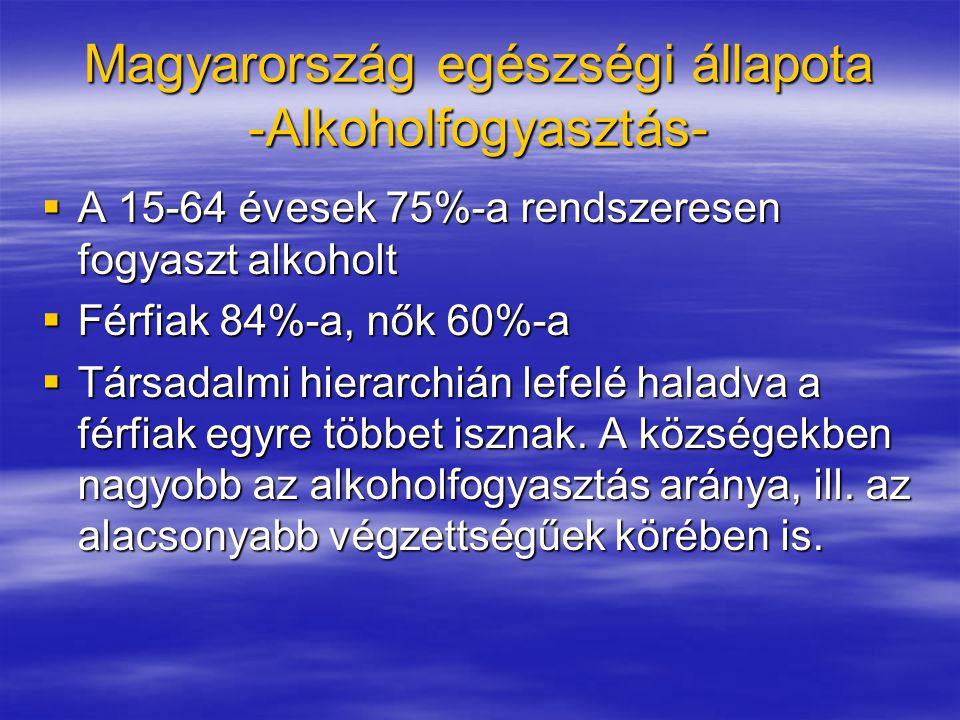 Magyarország egészségi állapota -Alkoholfogyasztás-  A 15-64 évesek 75%-a rendszeresen fogyaszt alkoholt  Férfiak 84%-a, nők 60%-a  Társadalmi hierarchián lefelé haladva a férfiak egyre többet isznak.