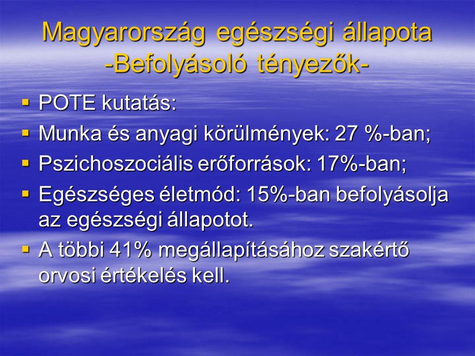 Magyarország egészségi állapota -Befolyásoló tényezők-  POTE kutatás:  Munka és anyagi körülmények: 27 %-ban;  Pszichoszociális erőforrások: 17%-ban;  Egészséges életmód: 15%-ban befolyásolja az egészségi állapotot.