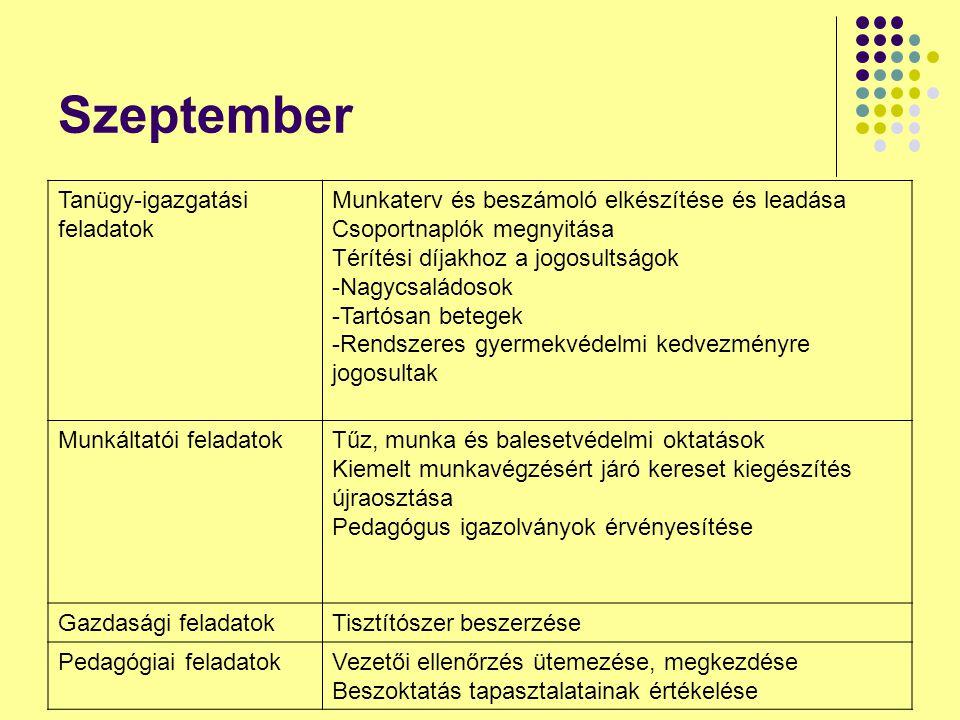 Szeptember Tanügy-igazgatási feladatok Munkaterv és beszámoló elkészítése és leadása Csoportnaplók megnyitása Térítési díjakhoz a jogosultságok -Nagyc