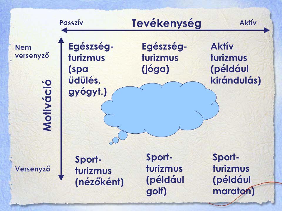 Tevékenység Motiváció Egészség- turizmus (spa üdülés, gyógyt.) Egészség- turizmus (jóga) Aktív turizmus (például kirándulás) Sport- turizmus (nézőként) Sport- turizmus (például golf) Sport- turizmus (például maraton) Nem versenyző Versenyző PasszívAktív