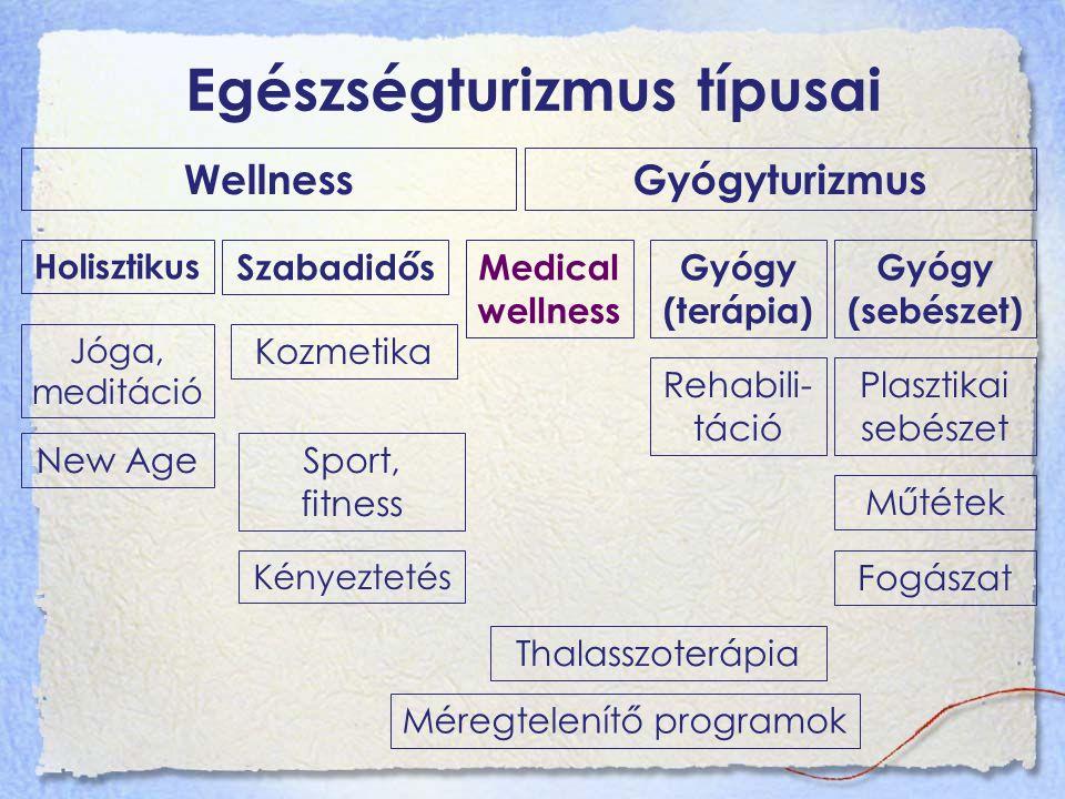 Egészségturizmus típusai WellnessGyógyturizmus Holisztikus SzabadidősMedical wellness Gyógy (terápia) Gyógy (sebészet) Jóga, meditáció New Age Kozmetika Sport, fitness Kényeztetés Rehabili- táció Plasztikai sebészet Műtétek Fogászat Thalasszoterápia Méregtelenítő programok